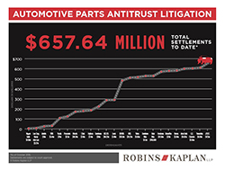 Automotive Parts Antitrust Litigation